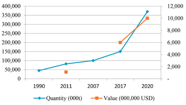 World production of essential oils (000 t; 000,000 USD). Source: EFEO, ISMEA.